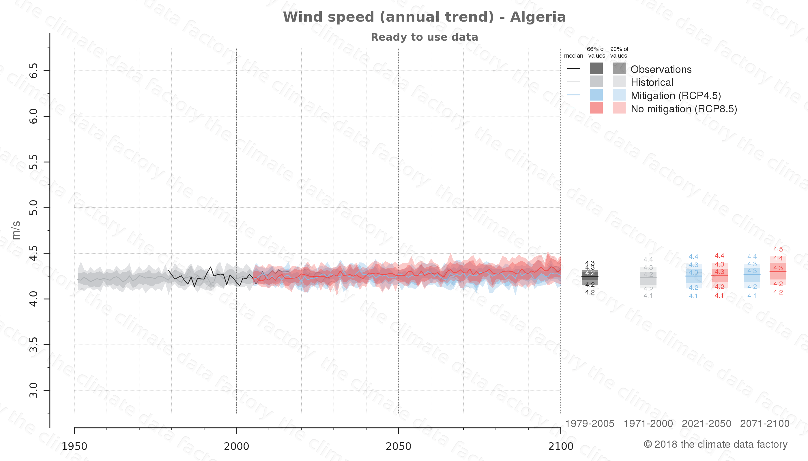 climate change data policy adaptation climate graph country data wind speed algeria africa