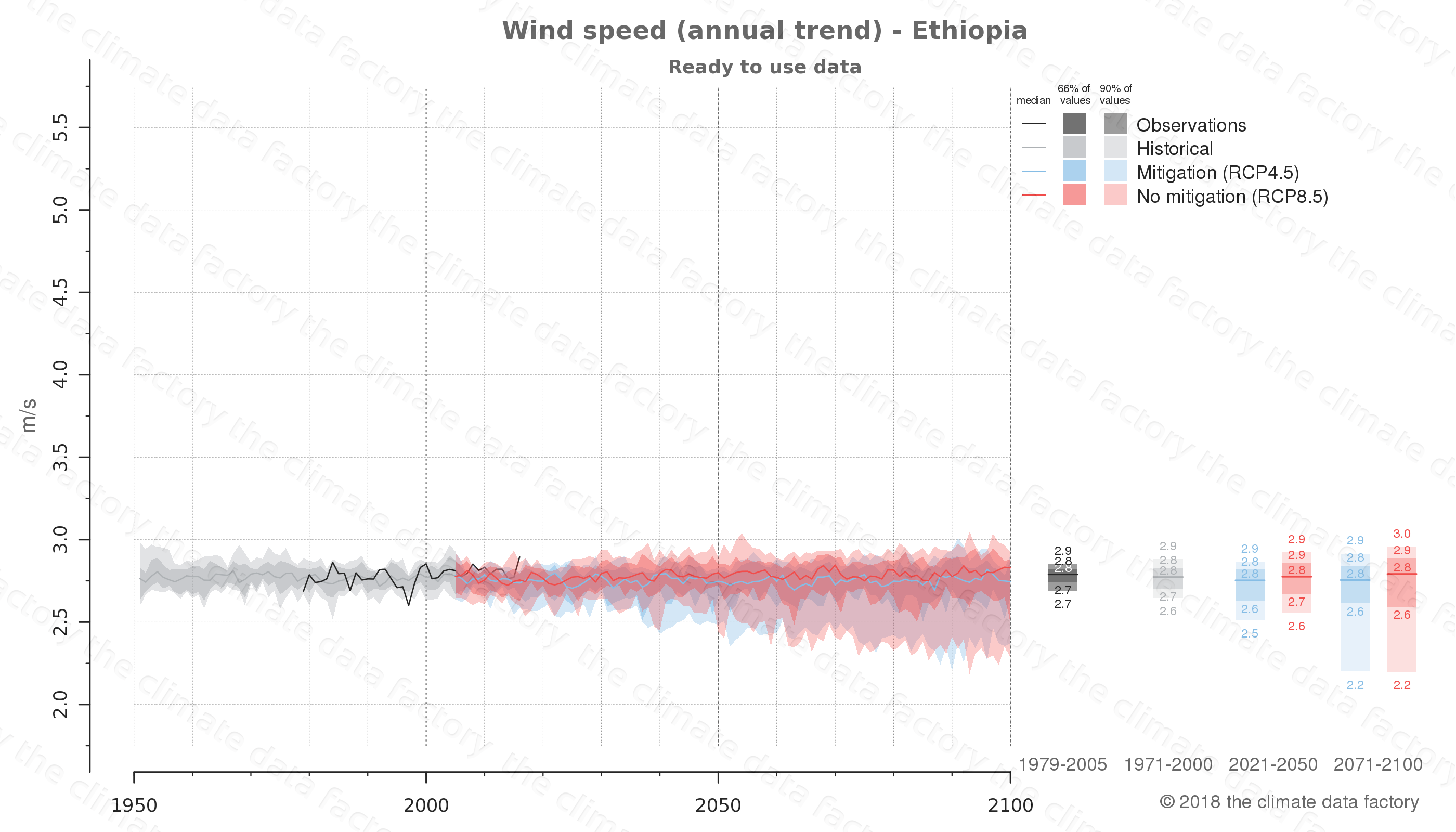 climate change data policy adaptation climate graph country data wind speed ethiopia africa