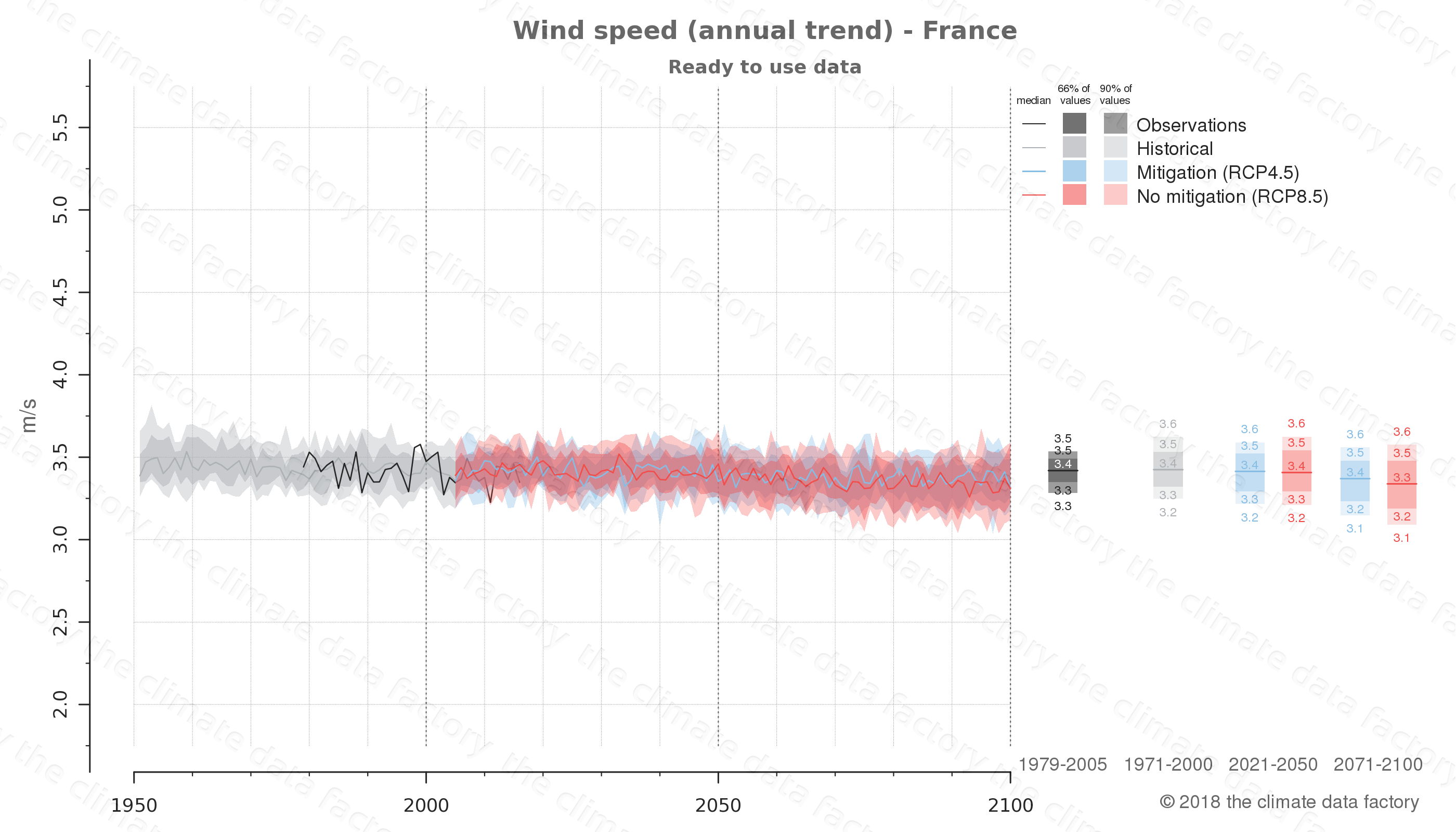 climate change data policy adaptation climate graph country data wind speed france europe