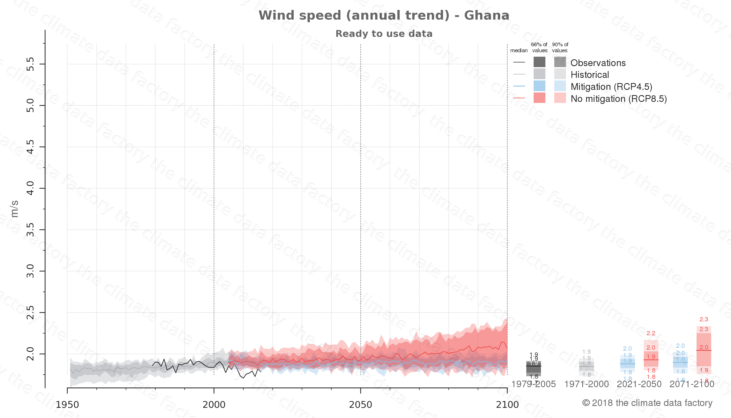 climate change data policy adaptation climate graph country data wind speed ghana africa