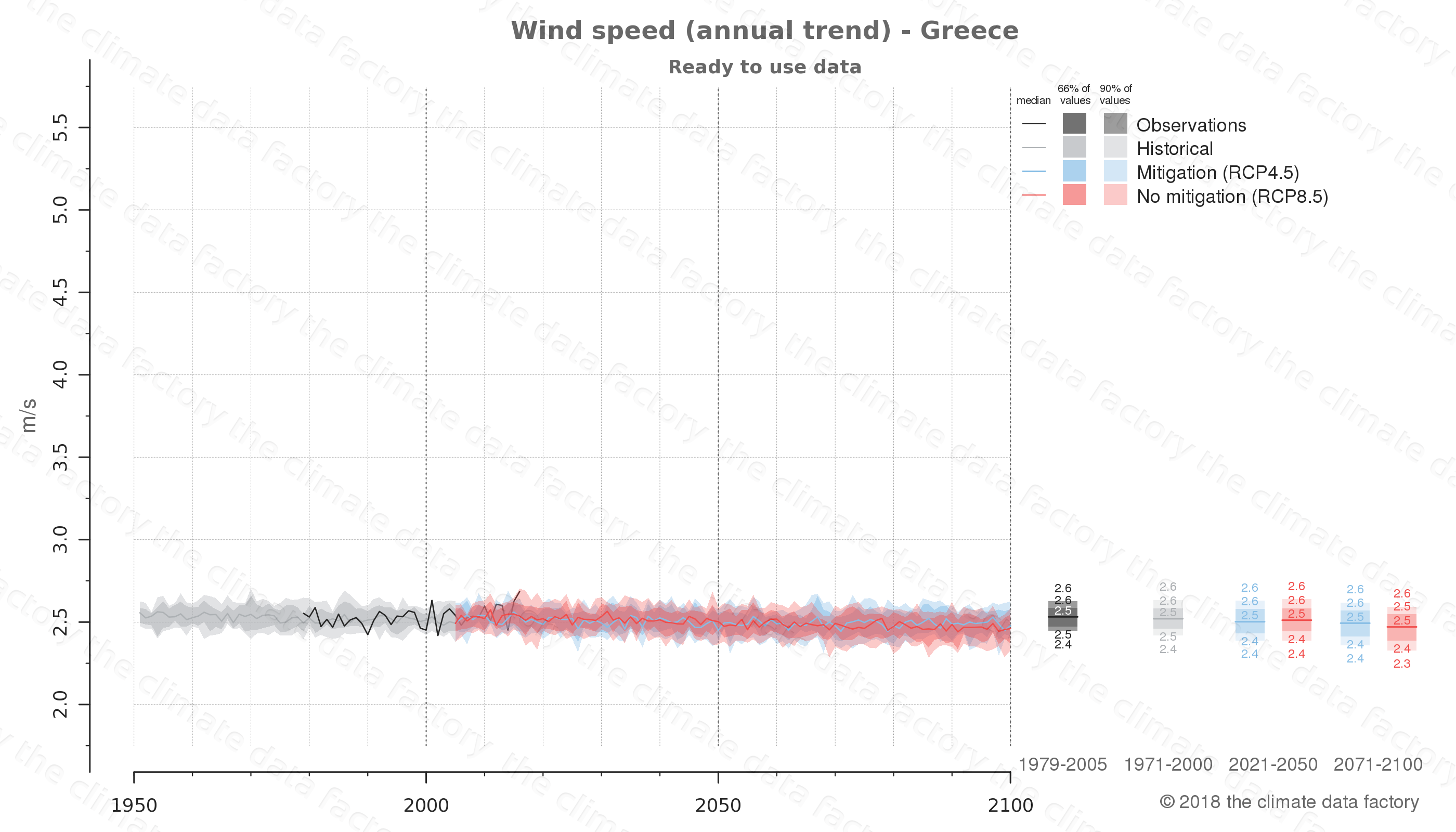 climate change data policy adaptation climate graph country data wind speed greece europe