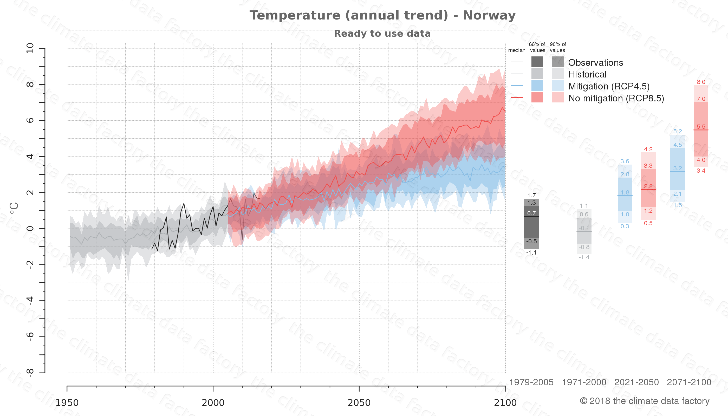 temperature norway europe | climate change data download