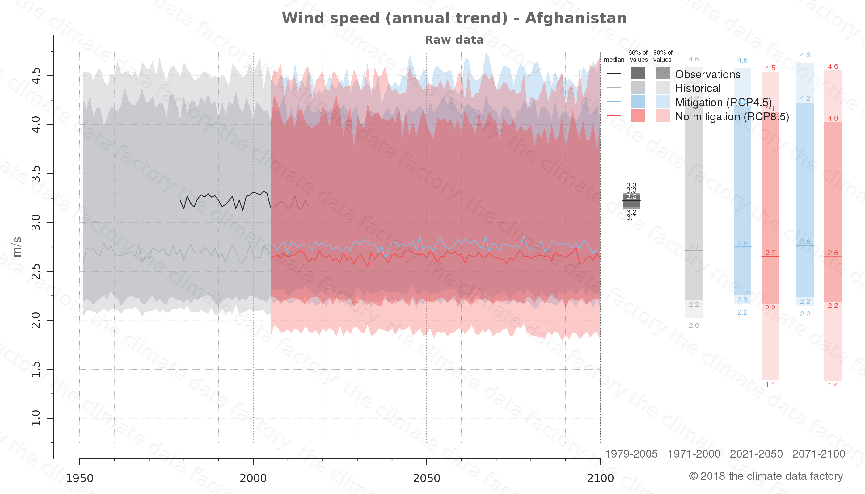 climate change data policy adaptation climate graph country data wind speed afghanistan west-asia