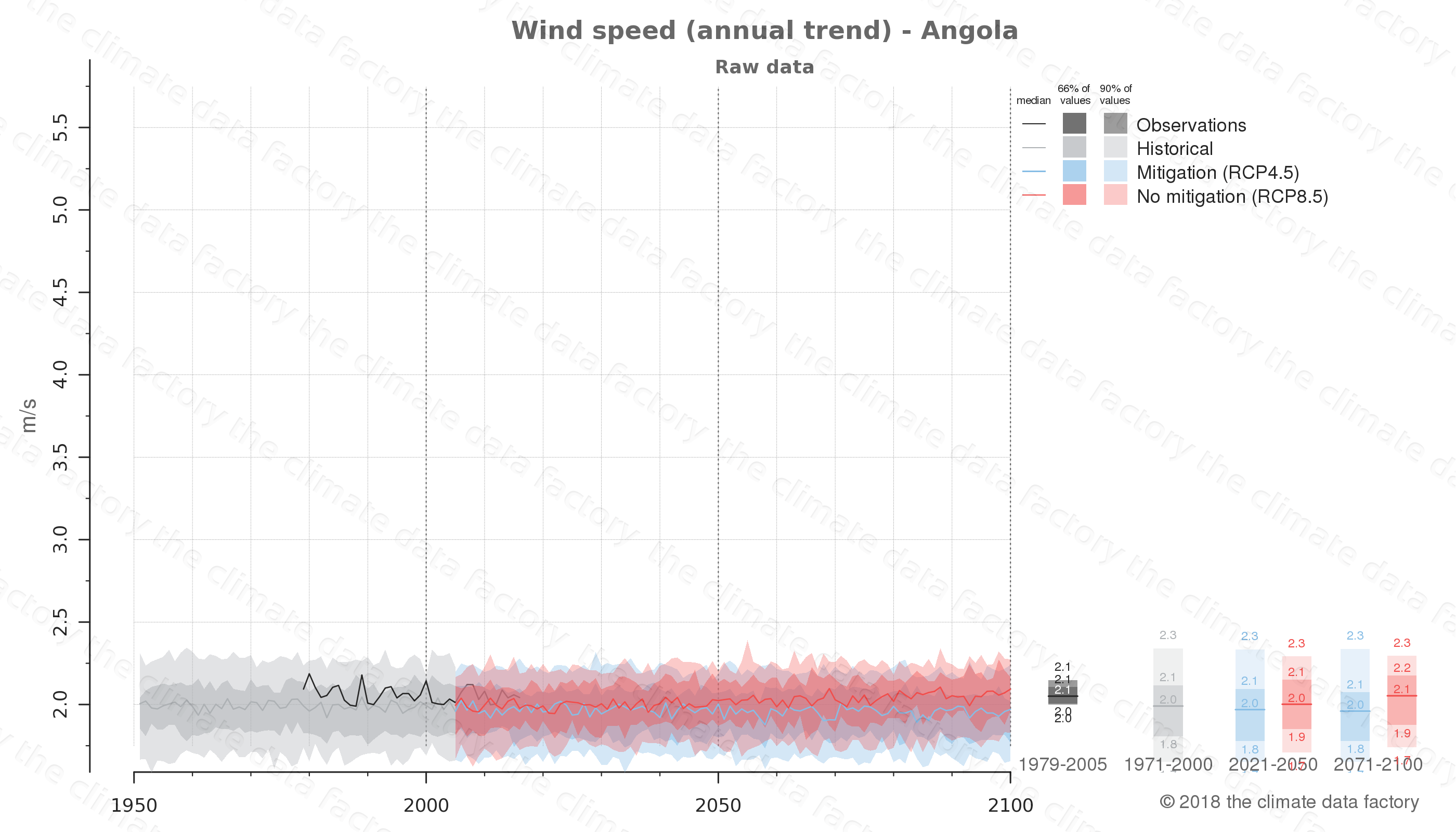 climate change data policy adaptation climate graph country data wind speed angola africa