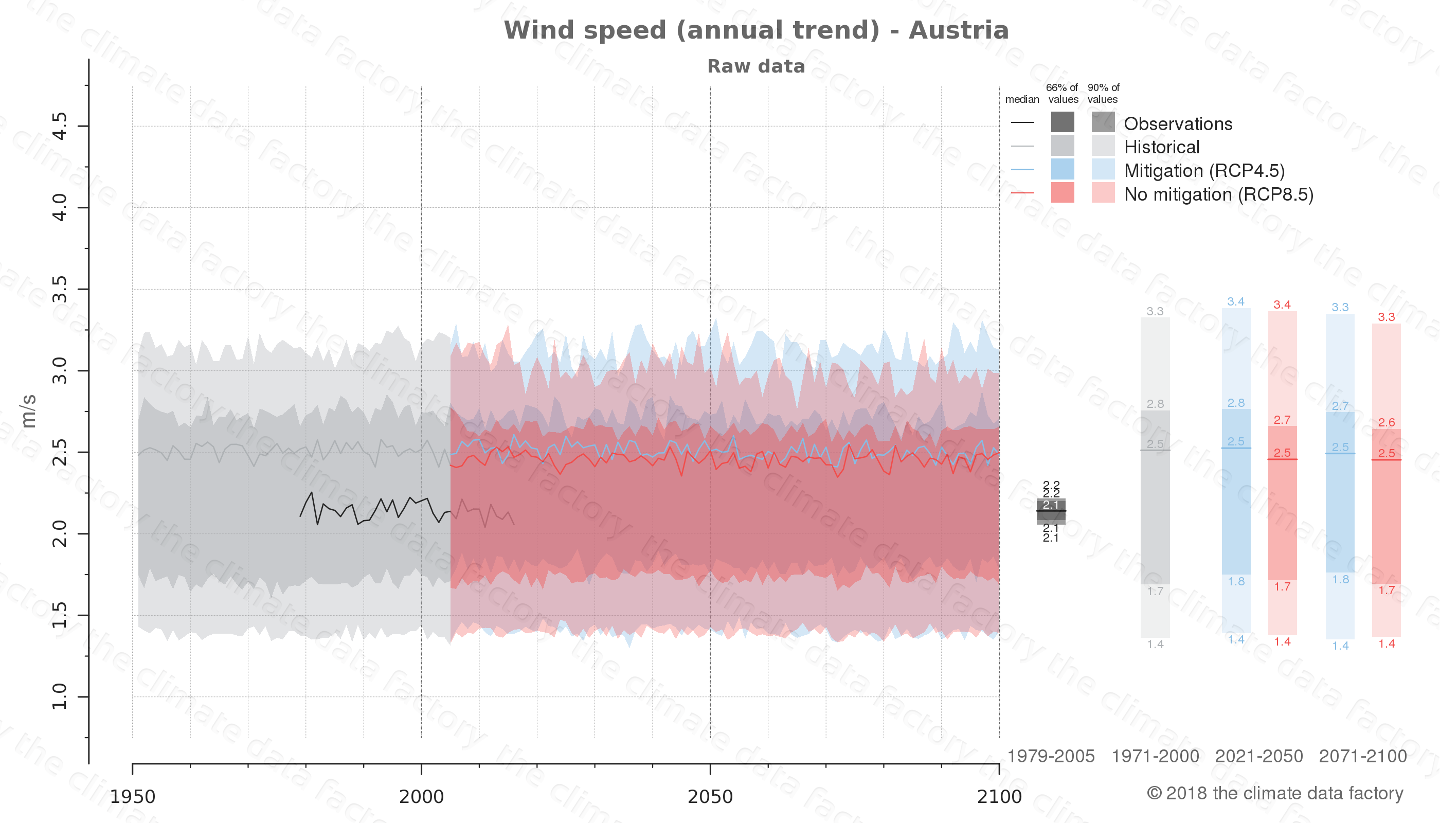 climate change data policy adaptation climate graph country data wind speed austria europe