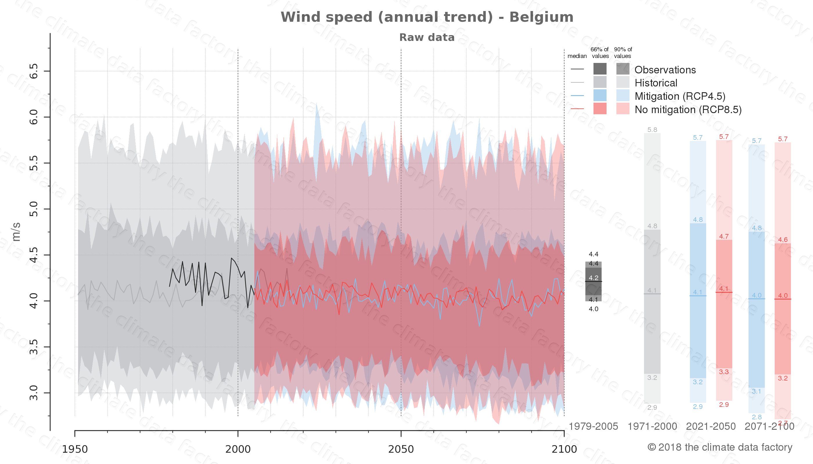 climate change data policy adaptation climate graph country data wind speed belgium europe