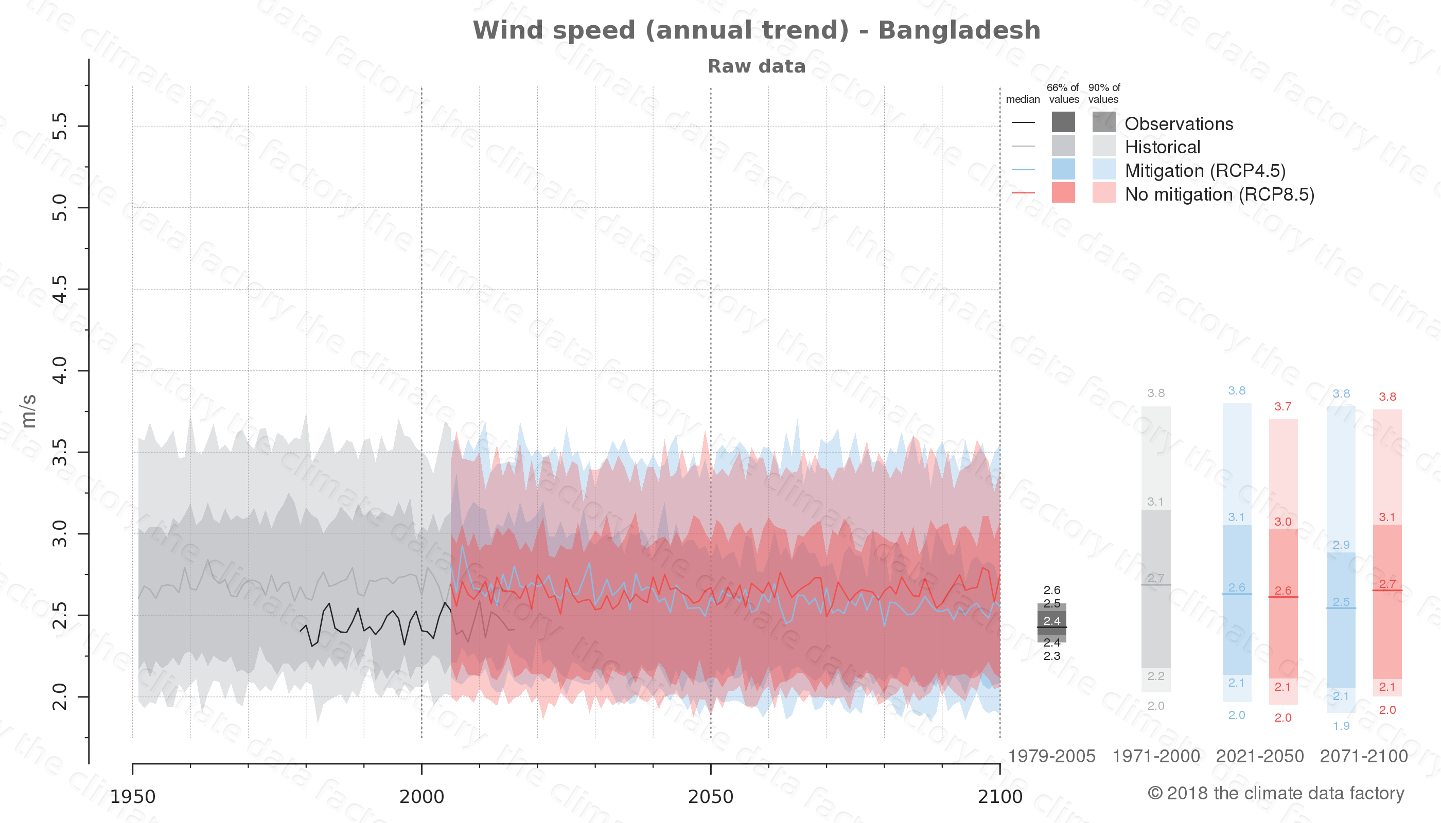 climate change data policy adaptation climate graph country data wind speed bangladesh east-asia