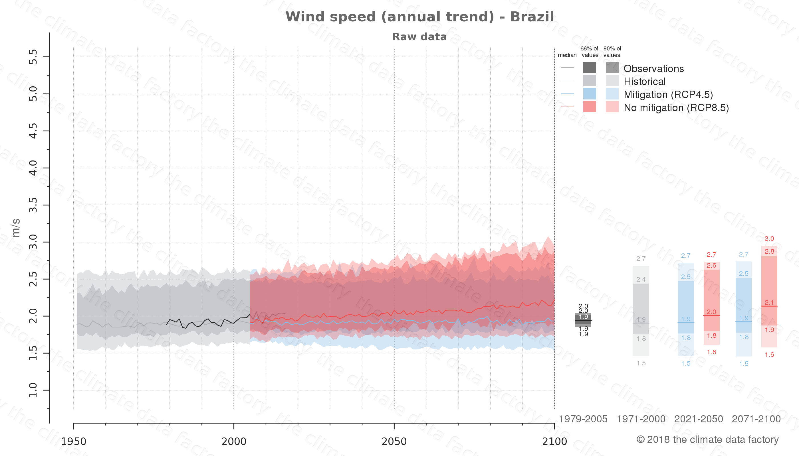 climate change data policy adaptation climate graph country data wind speed brazil south-america