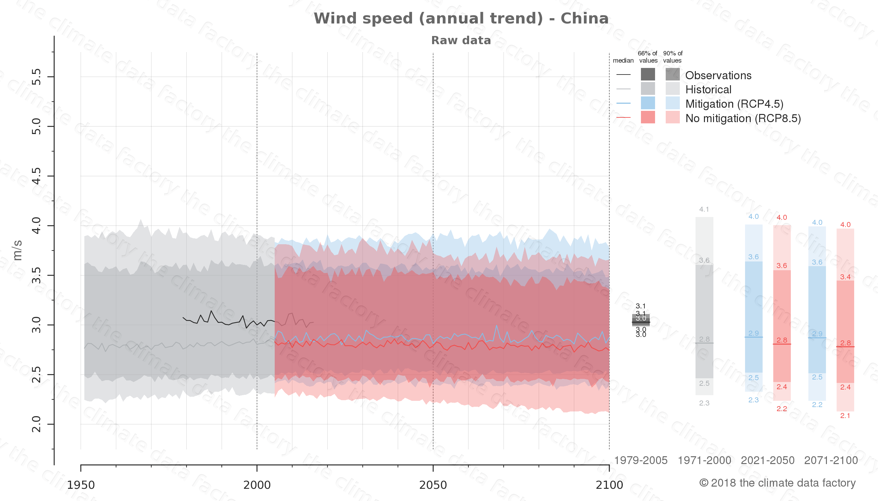 climate change data policy adaptation climate graph country data wind speed china east-asia