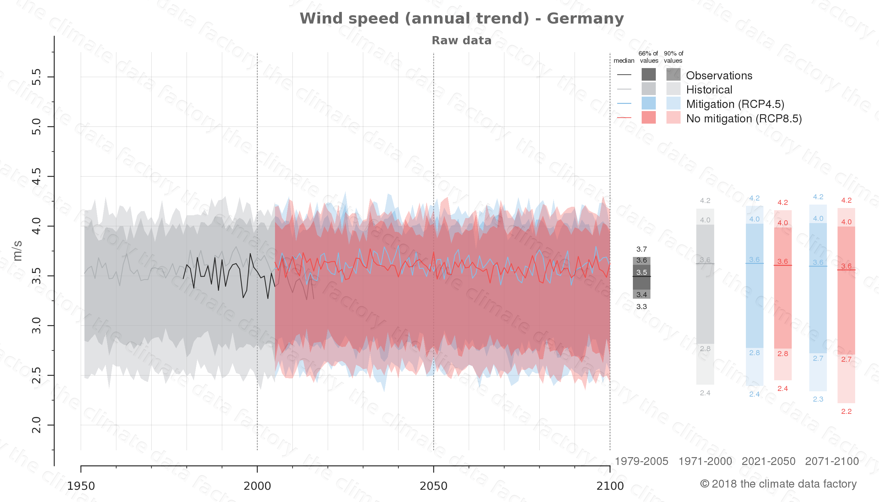 climate change data policy adaptation climate graph country data wind speed germany europe