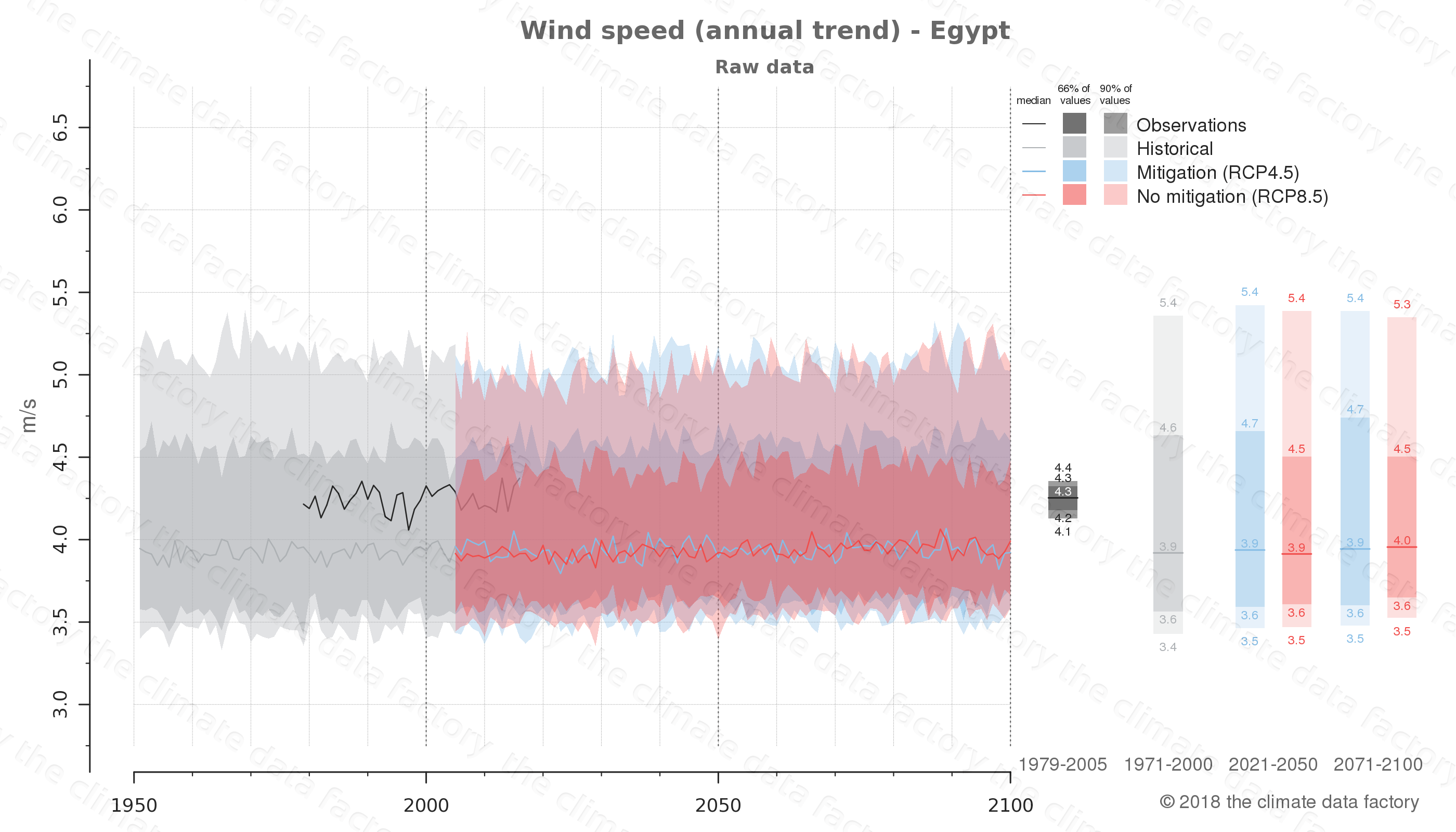 climate change data policy adaptation climate graph country data wind speed egypt africa