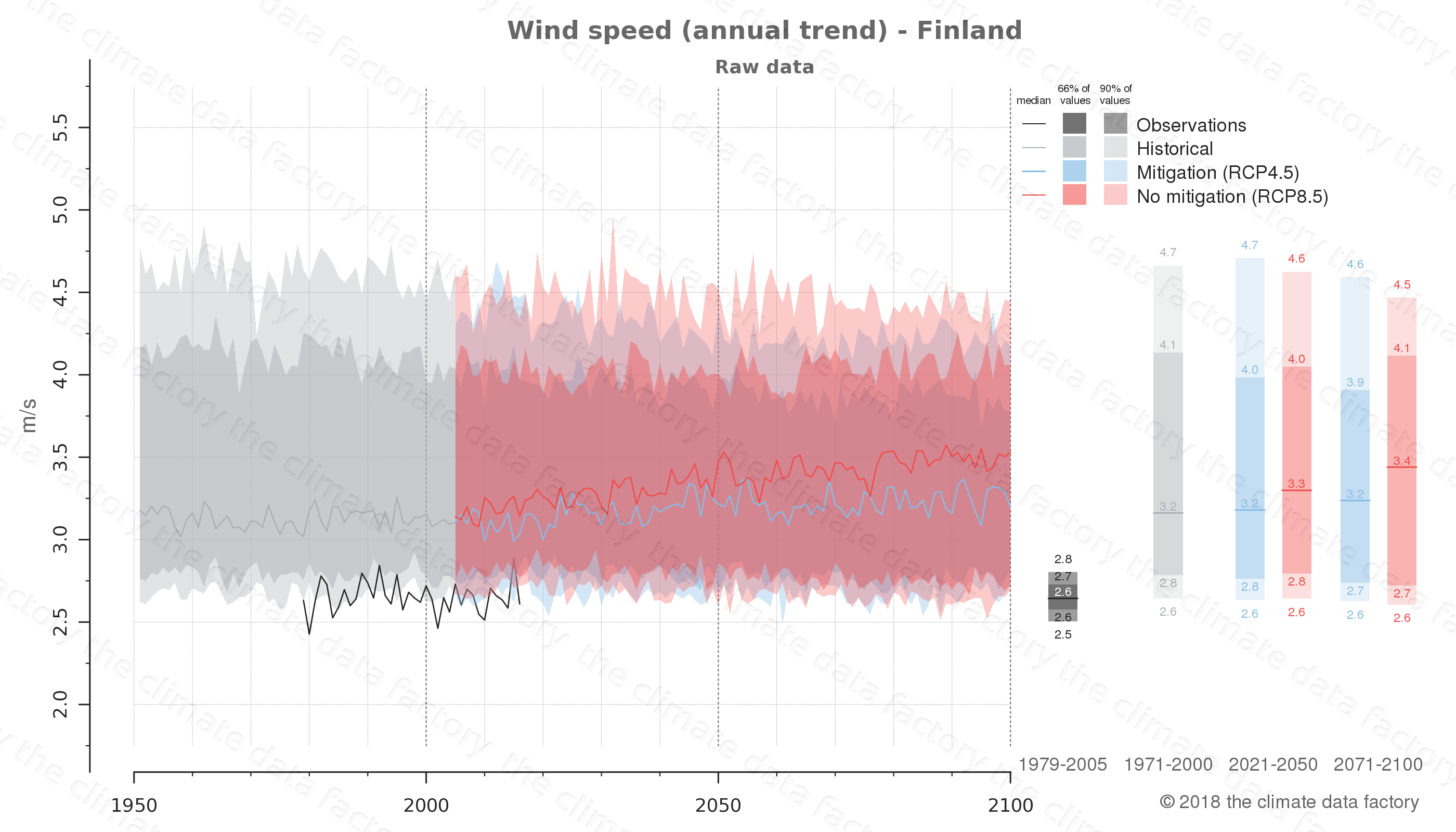 climate change data policy adaptation climate graph country data wind speed finland europe